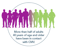 More Than Half of Adults 40 Years of Age or Older Have Been in Contact With Cytomegalovirus